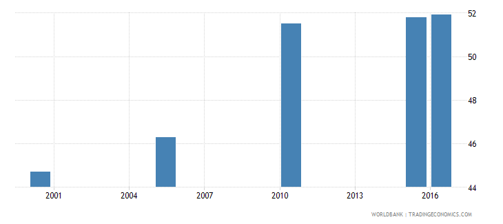 tonga cause of death by non communicable diseases ages 15 34 female percent relevant age wb data
