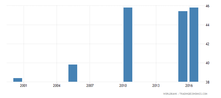 tonga cause of death by non communicable diseases ages 15 34 male percent relevant age wb data