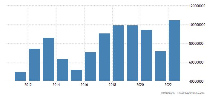 tonga commercial service imports us dollar wb data