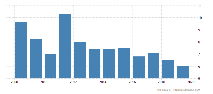 tonga cost of business start up procedures percent of gni per capita wb data