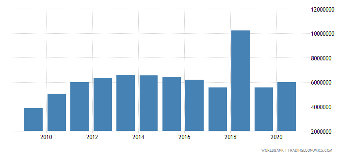 tonga debt service on external debt total tds us dollar wb data