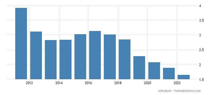 tonga deposit interest rate percent wb data