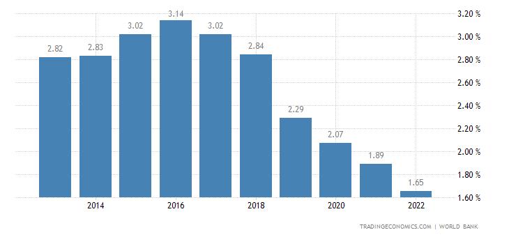 Deposit Interest Rate in Tonga