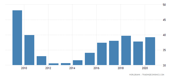 tonga domestic credit to private sector percent of gdp wb data