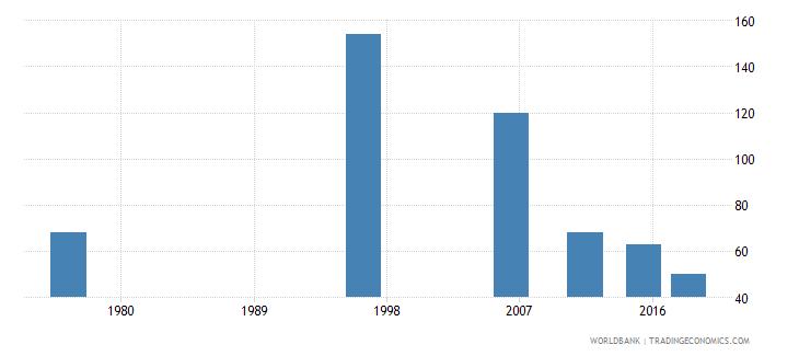 tonga elderly illiterate population 65 years both sexes number wb data