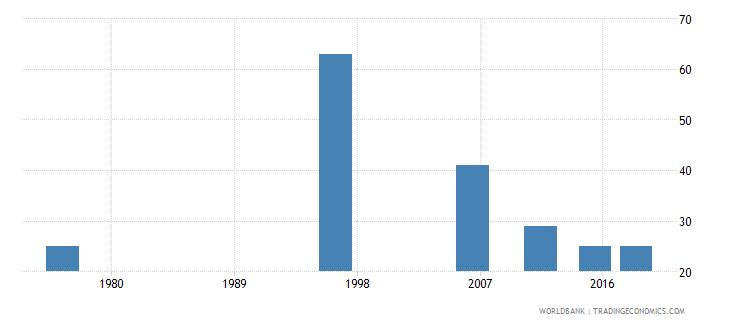 tonga elderly illiterate population 65 years male number wb data
