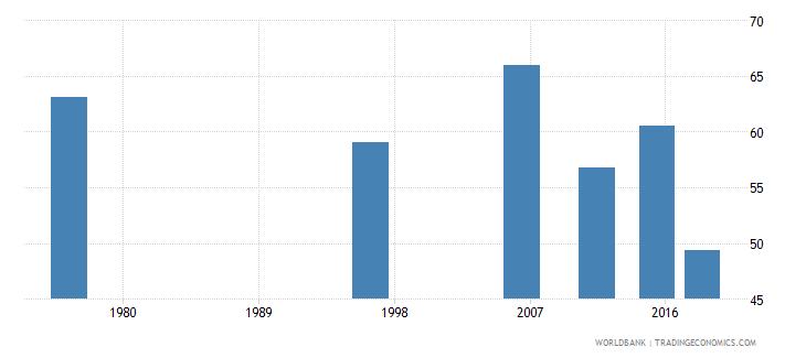 tonga elderly illiterate population 65 years percent female wb data