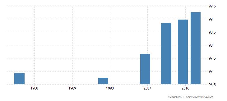 tonga elderly literacy rate population 65 years female percent wb data