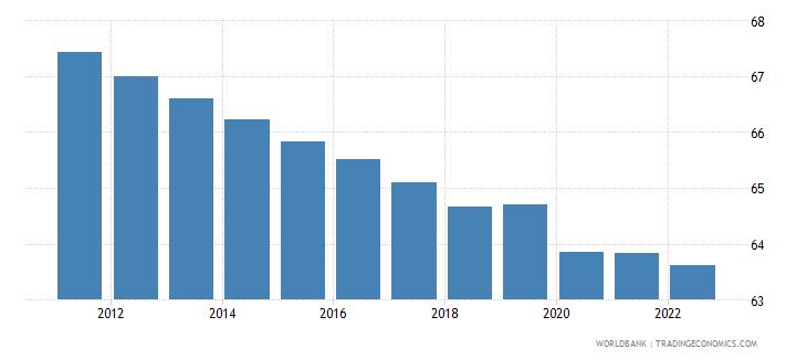 tonga employment to population ratio 15 male percent wb data