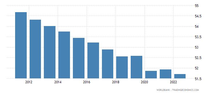 tonga employment to population ratio 15 total percent wb data