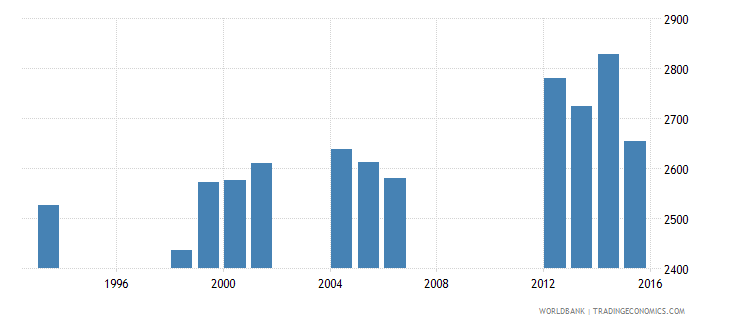 tonga enrolment in grade 4 of primary education both sexes number wb data