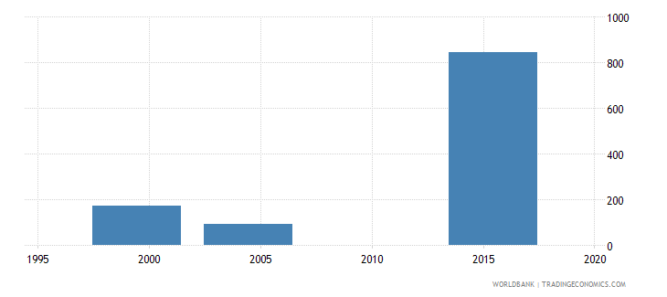 tonga enrolment in post secondary non tertiary education private institutions both sexes number wb data