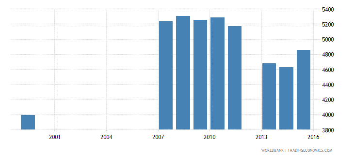 tonga enrolment in secondary education public institutions both sexes number wb data