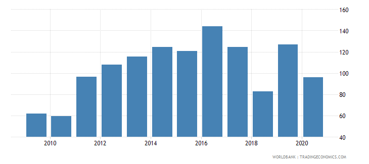 tonga export volume index 2000  100 wb data