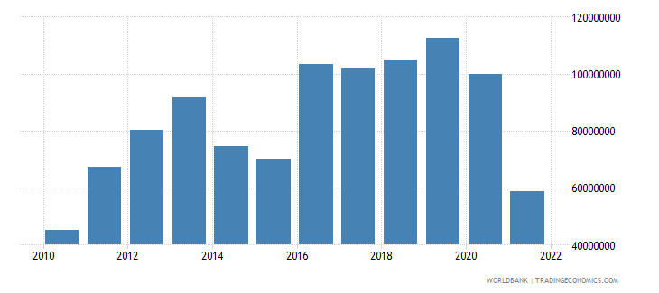 tonga exports of goods and services bop us dollar wb data