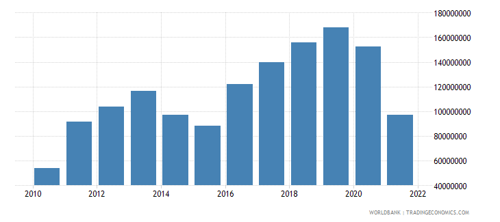 tonga exports of goods services and income bop us dollar wb data