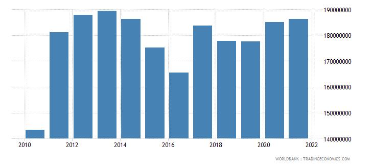 tonga external debt stocks public and publicly guaranteed ppg dod us dollar wb data