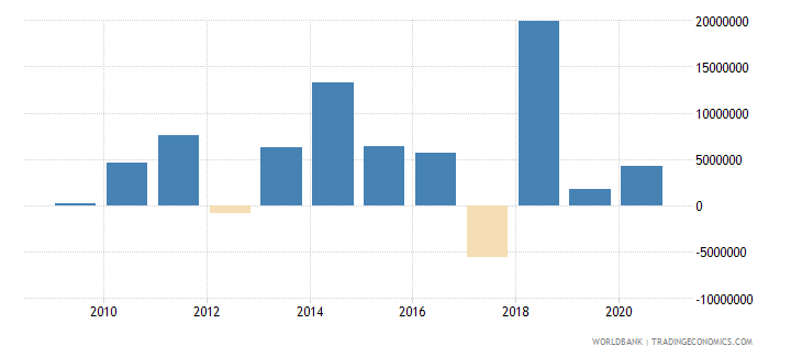 tonga foreign direct investment net inflows bop us dollar wb data