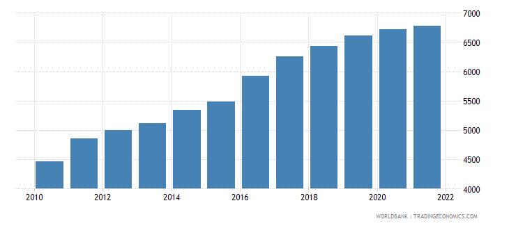 tonga gdp per capita ppp us dollar wb data