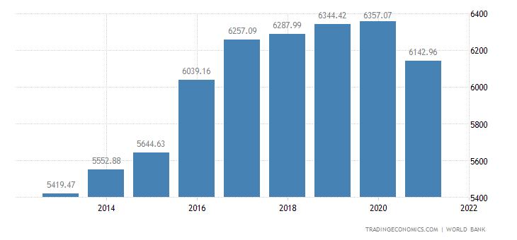 Tonga GDP Per Capita PPP