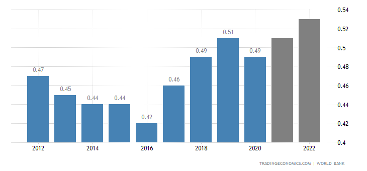 Tonga GDP