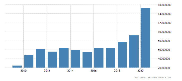 tonga grants excluding technical cooperation bop us dollar wb data