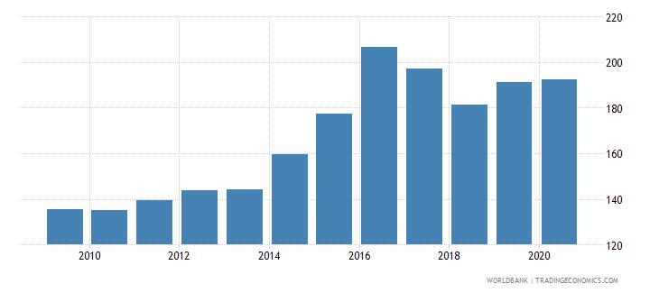 tonga import volume index 2000  100 wb data