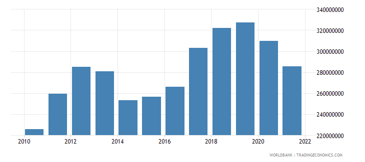 tonga imports of goods and services bop us dollar wb data