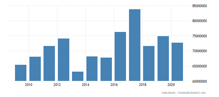 tonga industry value added constant 2000 us dollar wb data