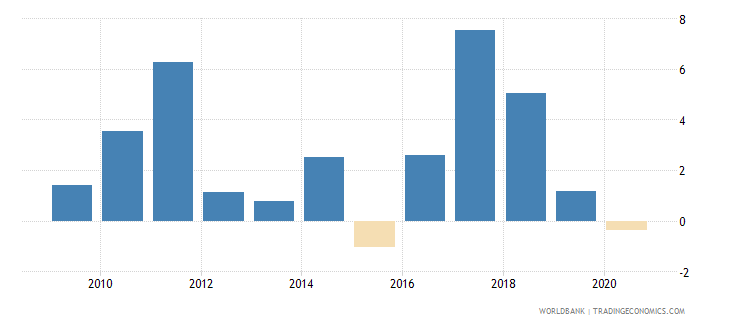 tonga inflation consumer prices annual percent wb data