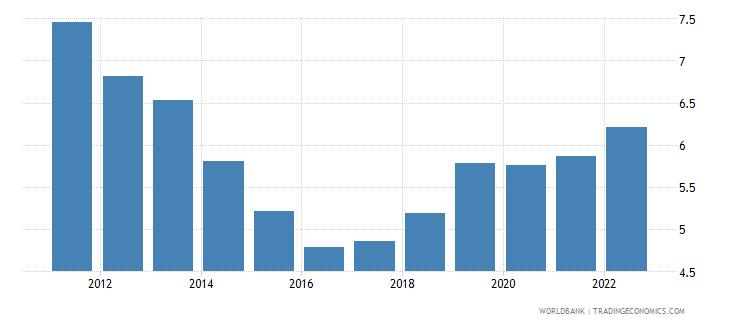 tonga interest rate spread lending rate minus deposit rate percent wb data