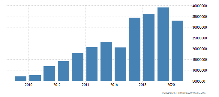 tonga international tourism expenditures for travel items us dollar wb data