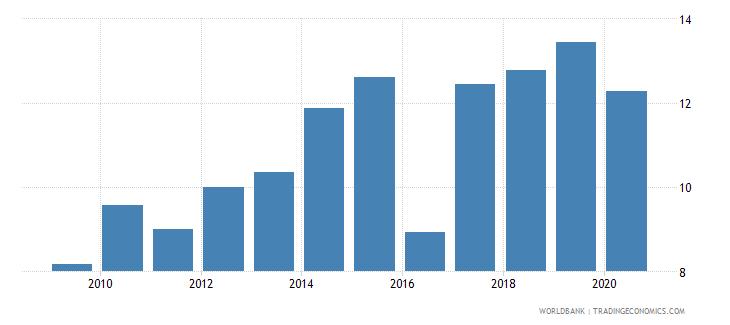 tonga international tourism expenditures percent of total imports wb data