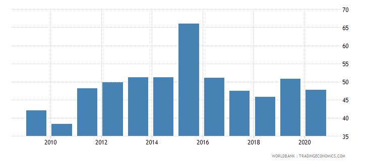 tonga international tourism receipts percent of total exports wb data