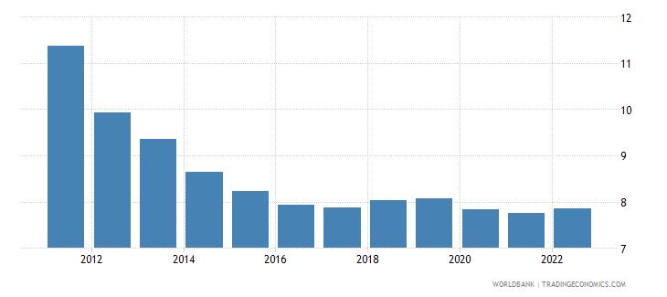tonga lending interest rate percent wb data