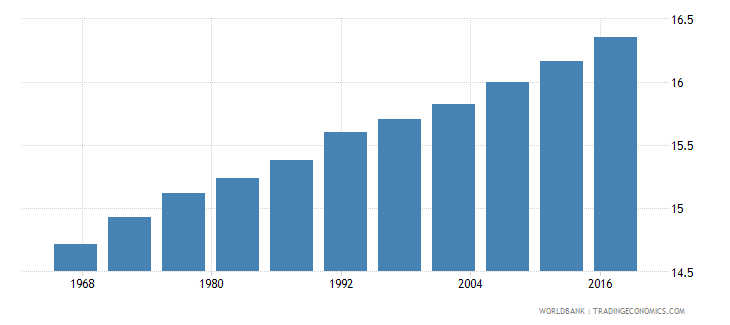 tonga life expectancy at age 60 male wb data