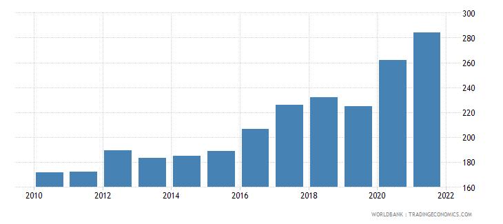 tonga liquid liabilities in millions usd 2000 constant wb data