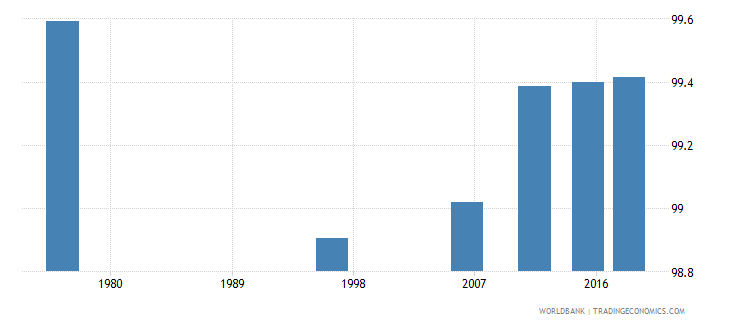 tonga literacy rate adult total percent of people ages 15 and above wb data