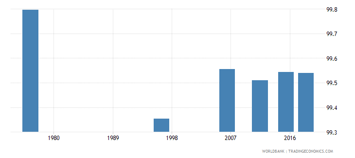 tonga literacy rate youth female percent of females ages 15 24 wb data