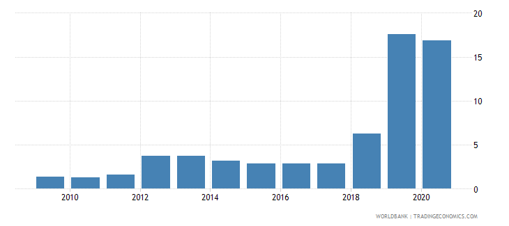 tonga merchandise exports to developing economies in east asia  pacific percent of total merchandise exports wb data