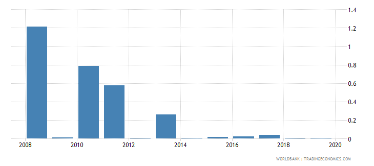 tonga merchandise exports to developing economies in south asia percent of total merchandise exports wb data