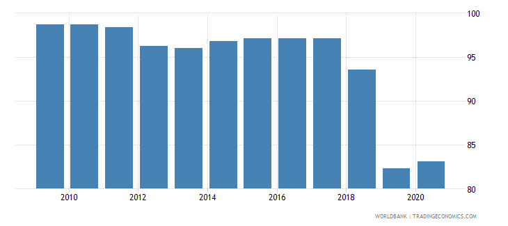 tonga merchandise exports to high income economies percent of total merchandise exports wb data