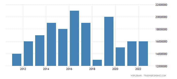 tonga merchandise exports us dollar wb data