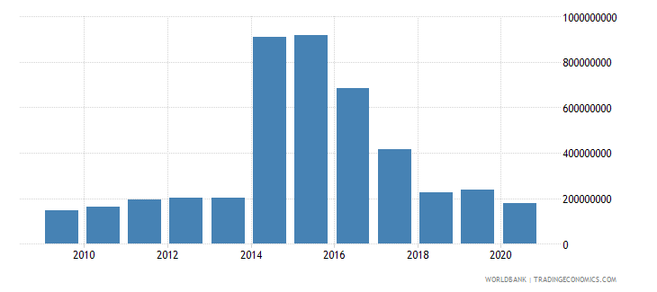 tonga merchandise imports by the reporting economy us dollar wb data