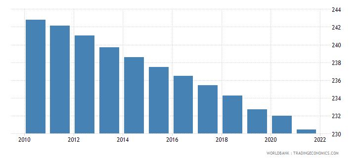 tonga mortality rate adult male per 1 000 male adults wb data