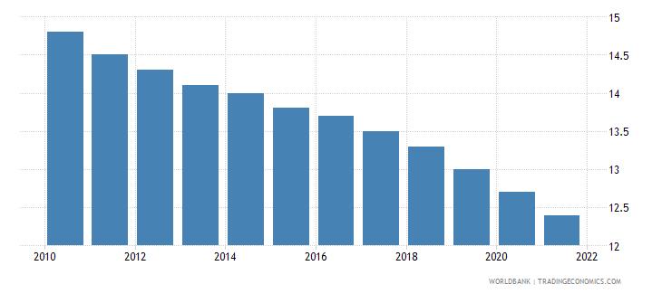 tonga mortality rate under 5 male per 1000 wb data