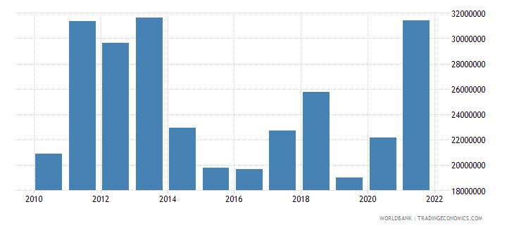 tonga net bilateral aid flows from dac donors australia us dollar wb data