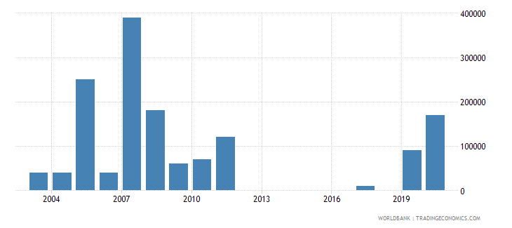 tonga net bilateral aid flows from dac donors canada us dollar wb data