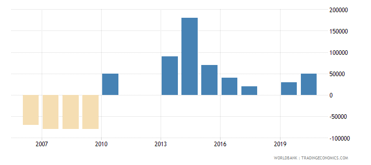 tonga net bilateral aid flows from dac donors france us dollar wb data