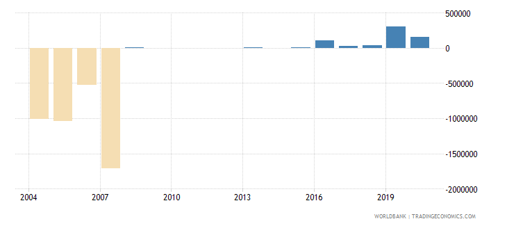 tonga net bilateral aid flows from dac donors germany us dollar wb data